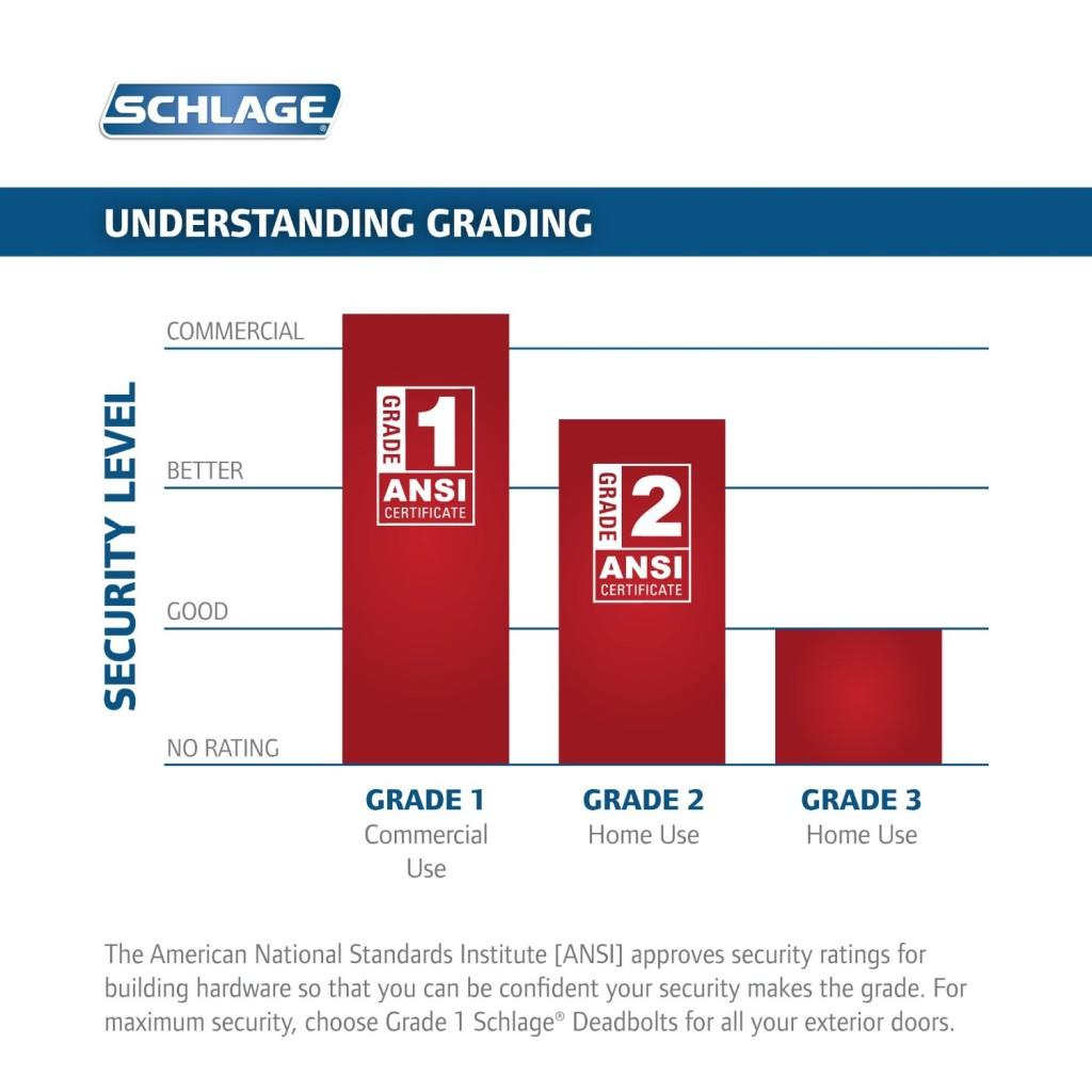 Schlage ANSI Grades
