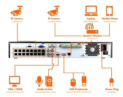 laview security system installation setup